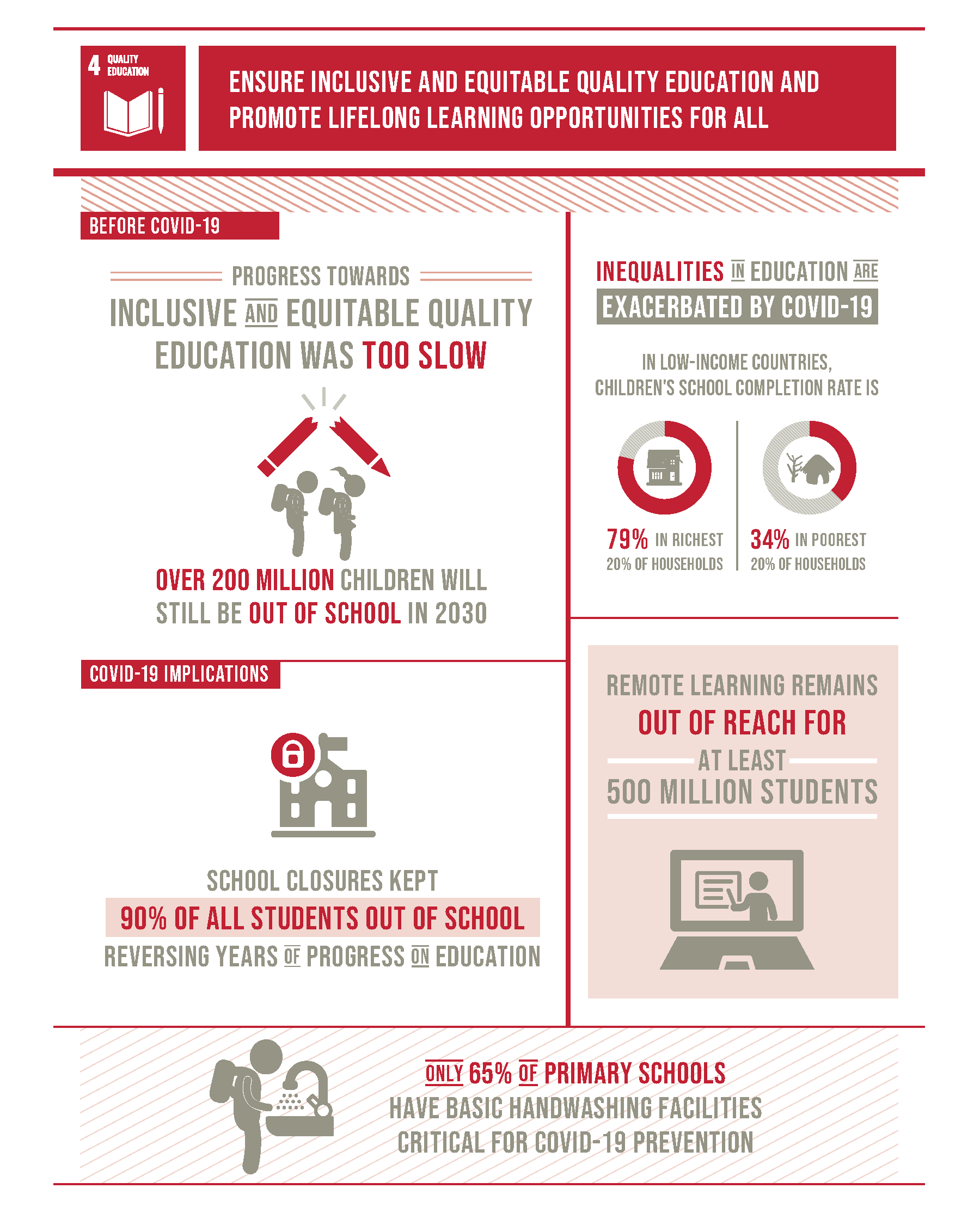 Goal 4 infographic, source: https://unstats.un.org/sdgs/report/2020/The-Sustainable-Development-Goals-Report-2020.pdf