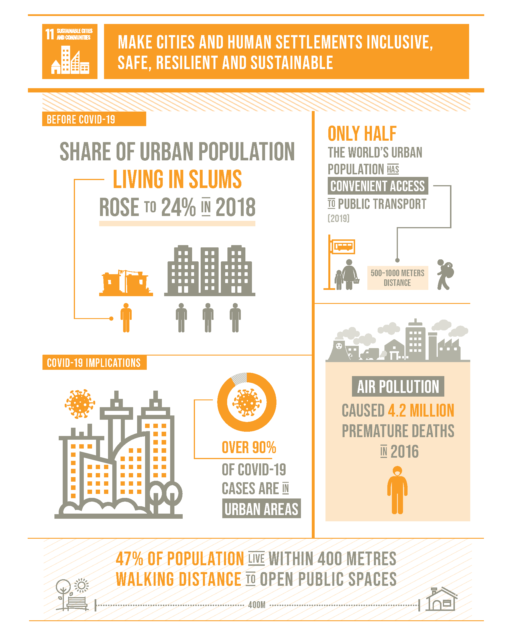 Goal 11 infographic, source: https://unstats.un.org/sdgs/report/2020/The-Sustainable-Development-Goals-Report-2020.pdf
