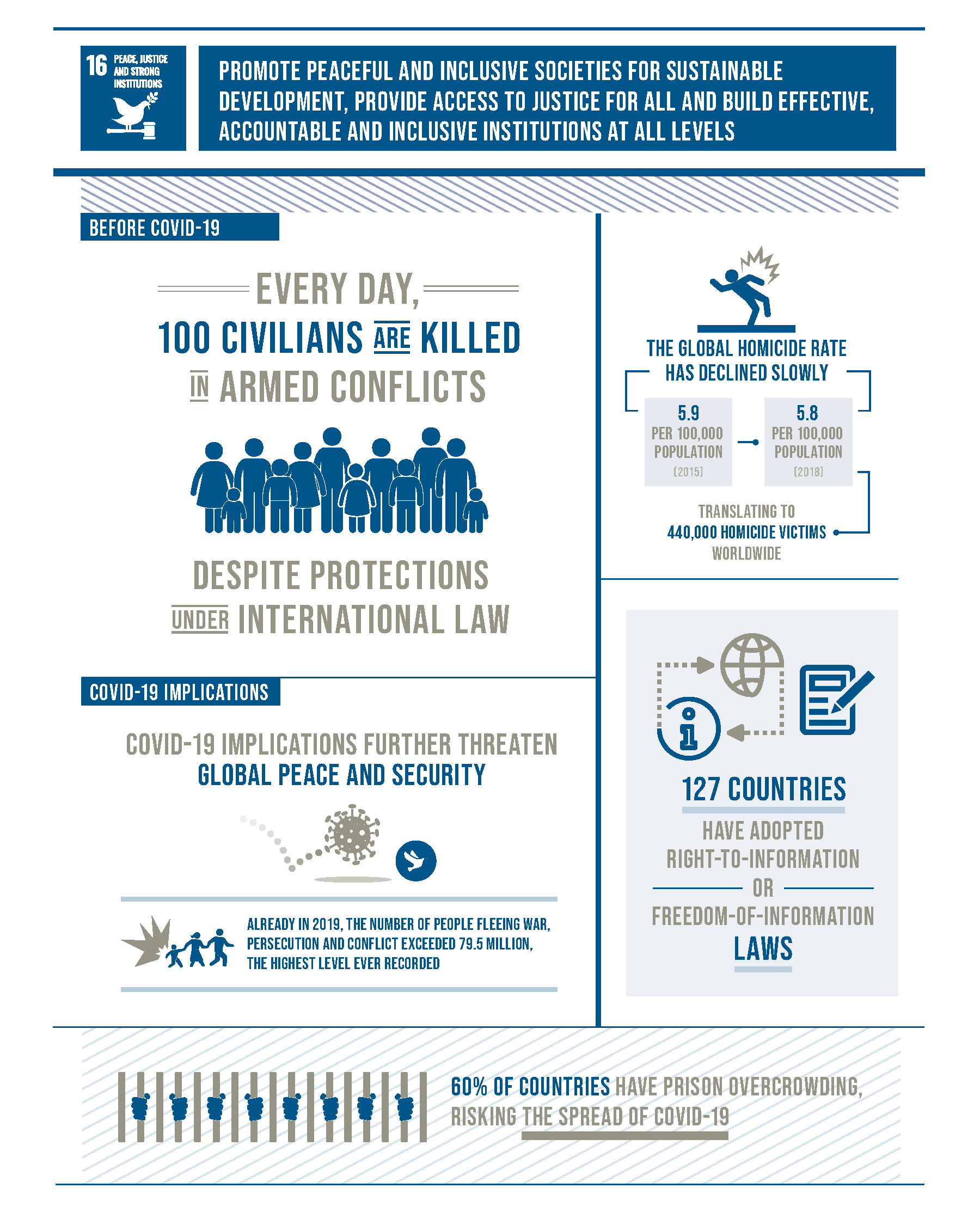 Goal 16 infographic