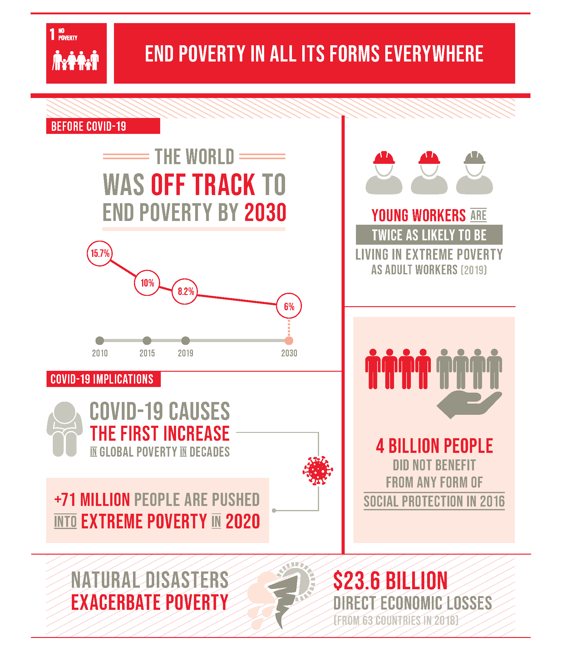 Goal 1 infographic, source: https://unstats.un.org/sdgs/report/2020/The-Sustainable-Development-Goals-Report-2020.pdf