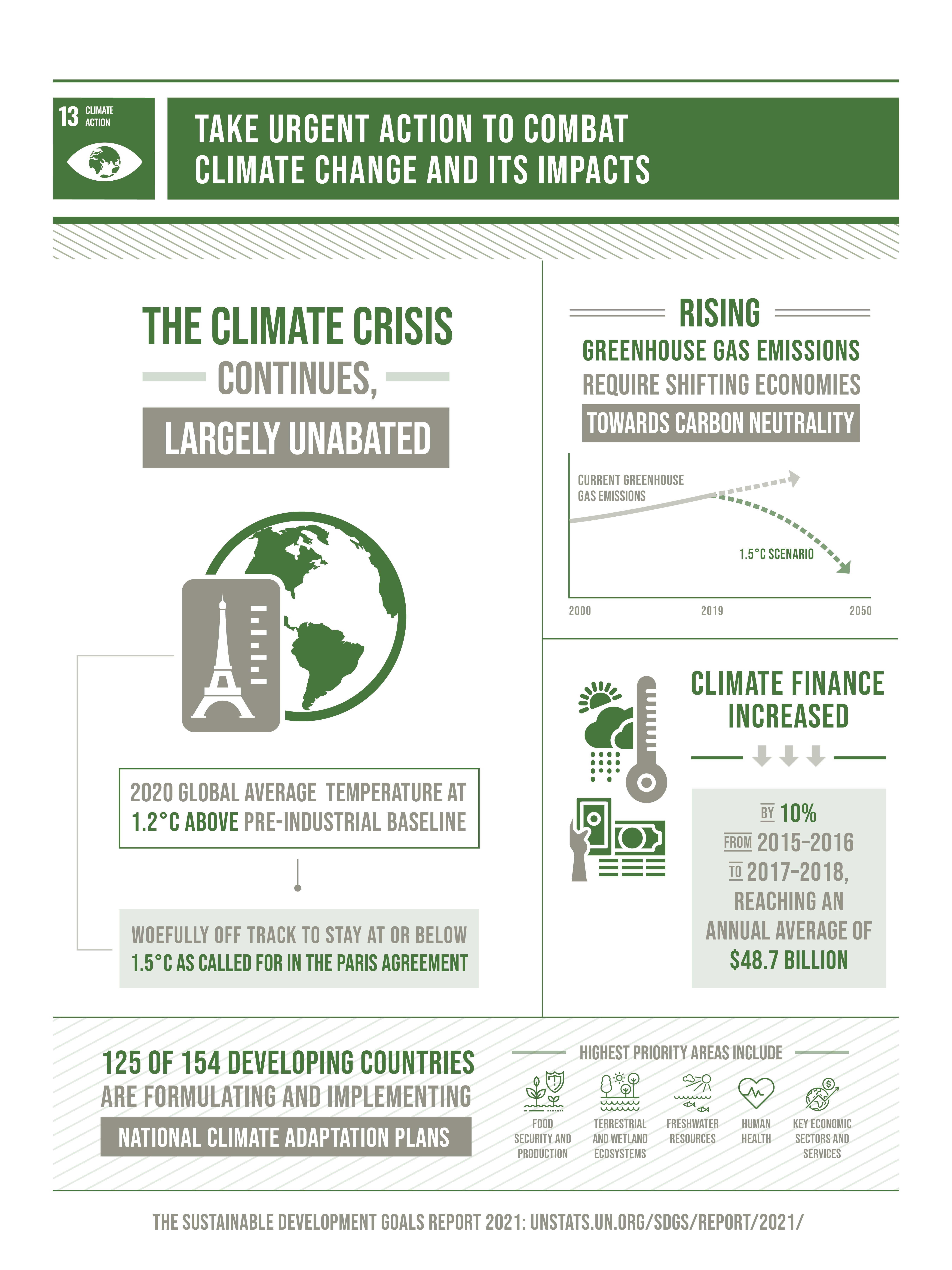Goal 13 infographic: Climate action